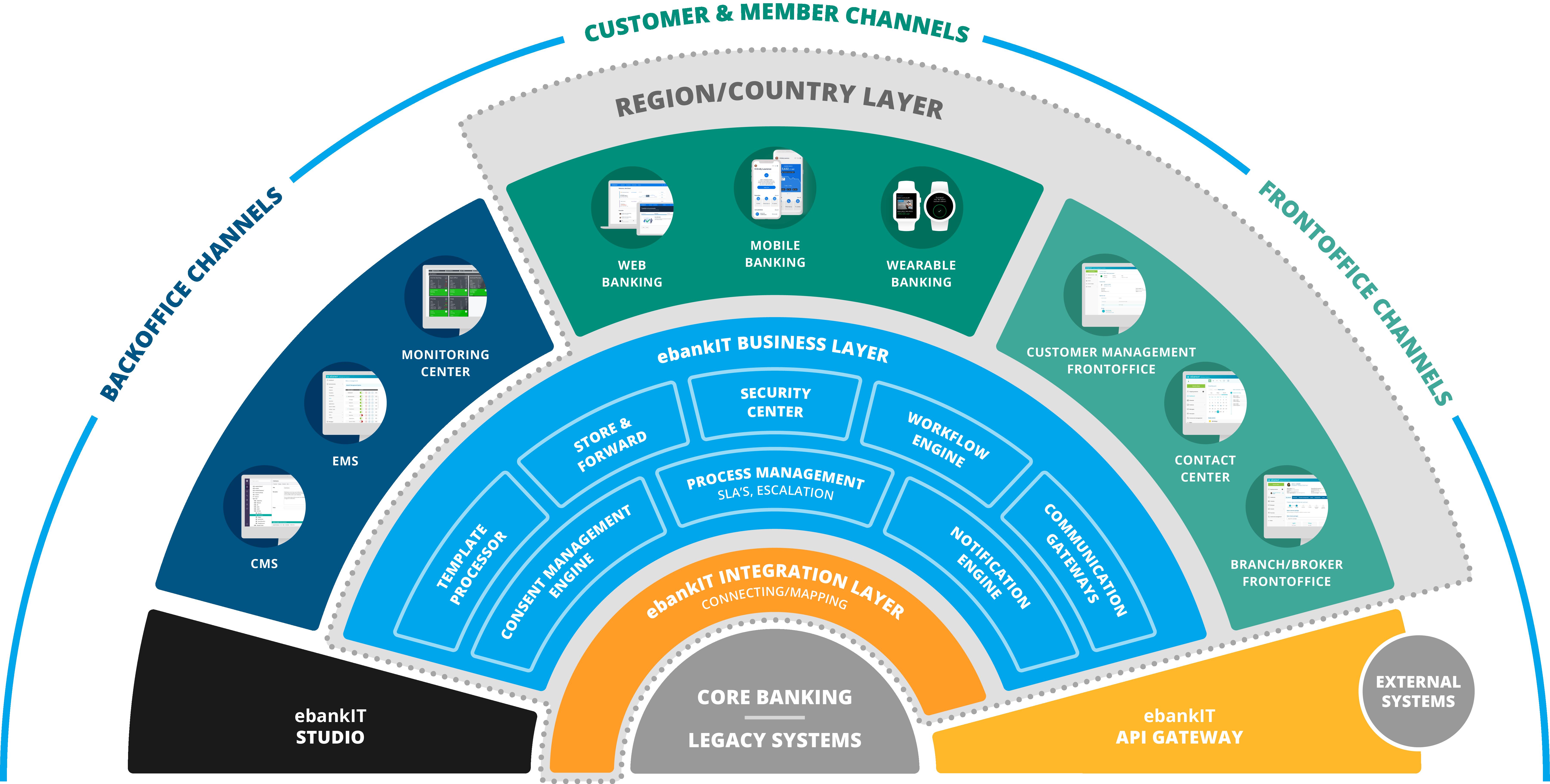 ebankit_platform_region_countrylayer_final_2021